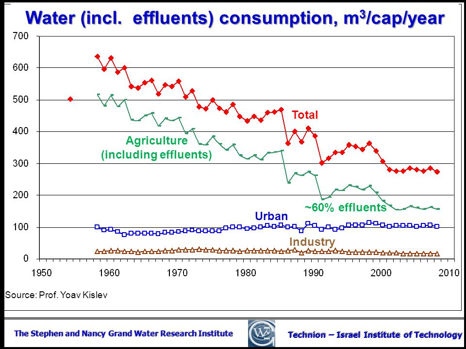 Water (incl. effluents) consumption, m3/cap/year (including effluents)