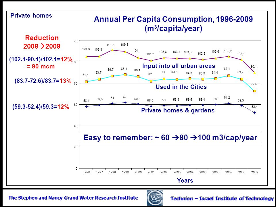 Annual Per Capita Consumption, (m3/capita/year)