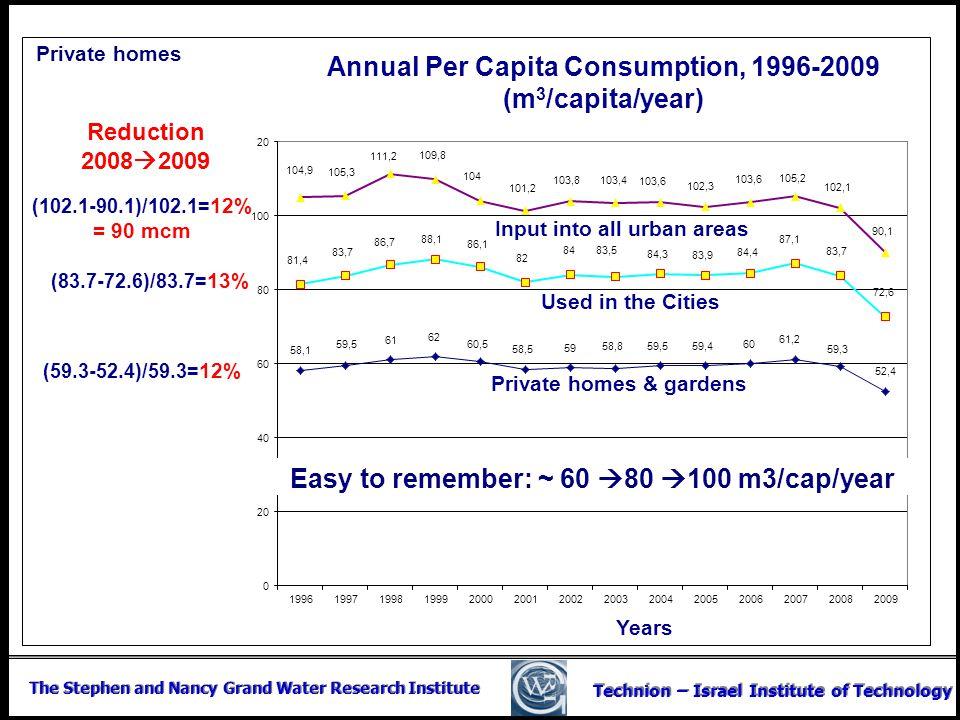 Annual Per Capita Consumption, 1996-2009 (m3/capita/year)