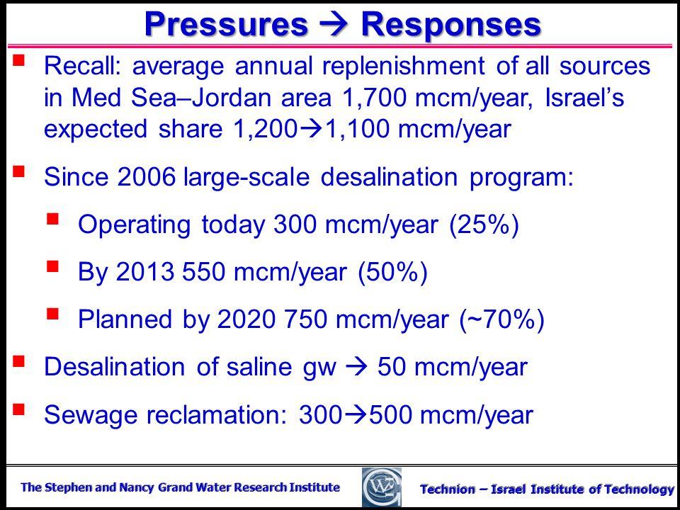 Pressures  Responses