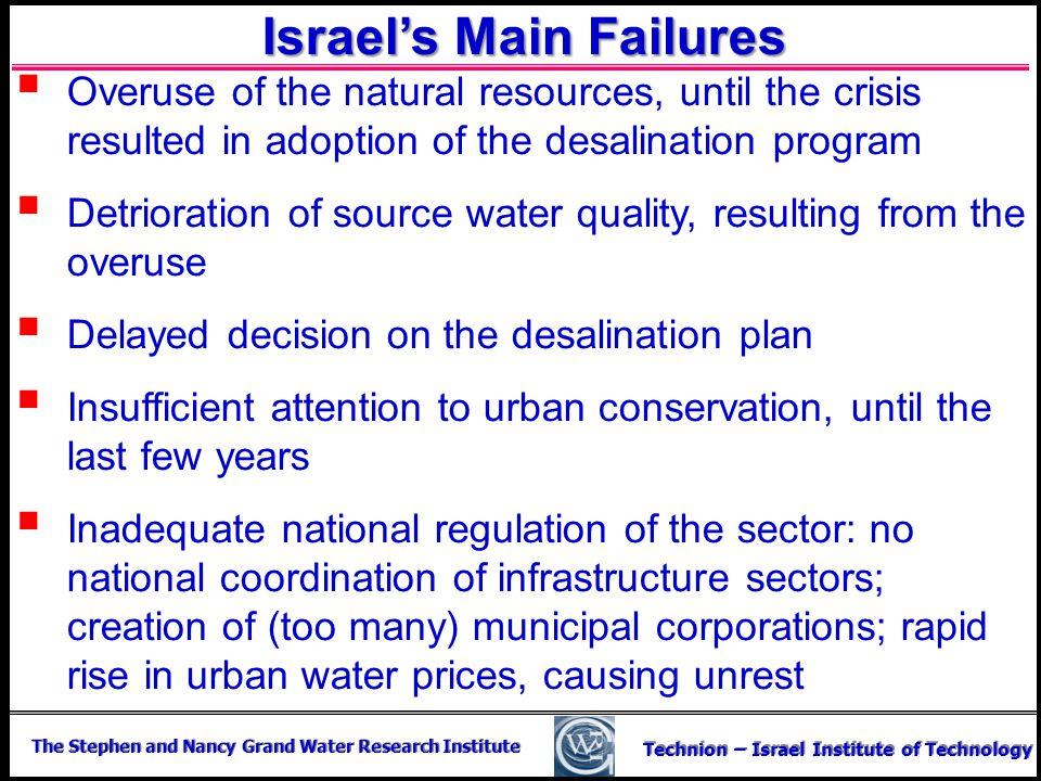 Israel's Main Failures