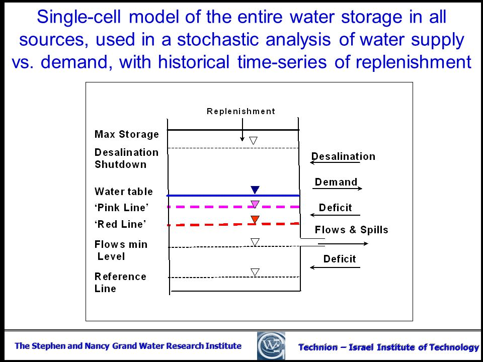 Single-cell model of the entire water storage in all sources, used in a stochastic analysis of water supply vs.