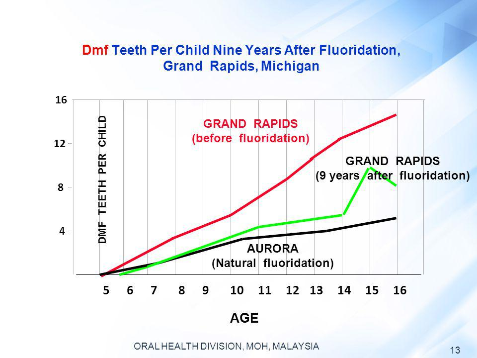 Dmf Teeth Per Child Nine Years After Fluoridation, Grand Rapids, Michigan