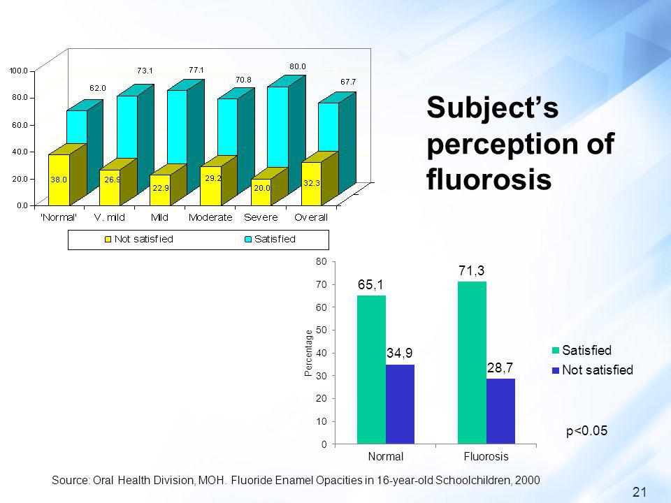Subject's perception of fluorosis
