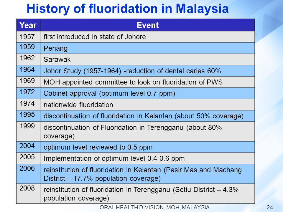 History of fluoridation in Malaysia