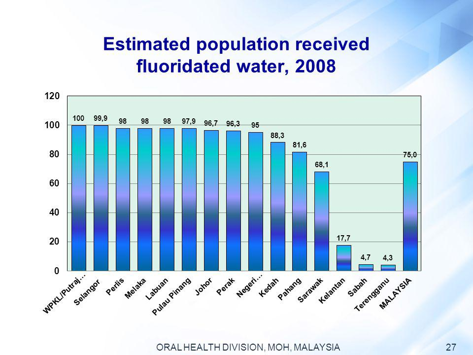 Estimated population received fluoridated water, 2008