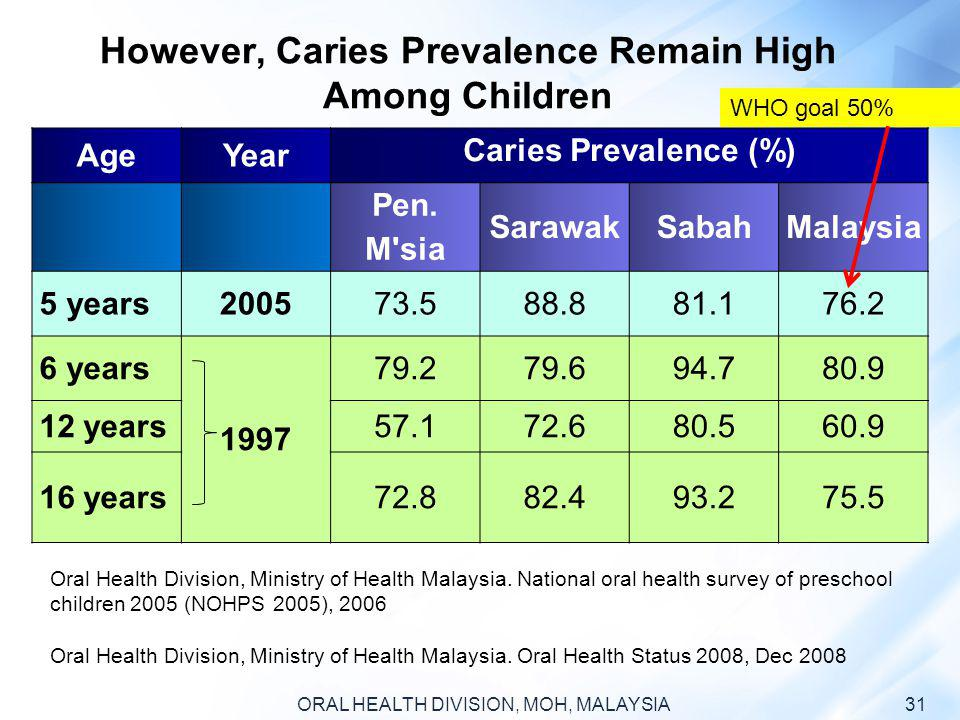 However, Caries Prevalence Remain High Among Children