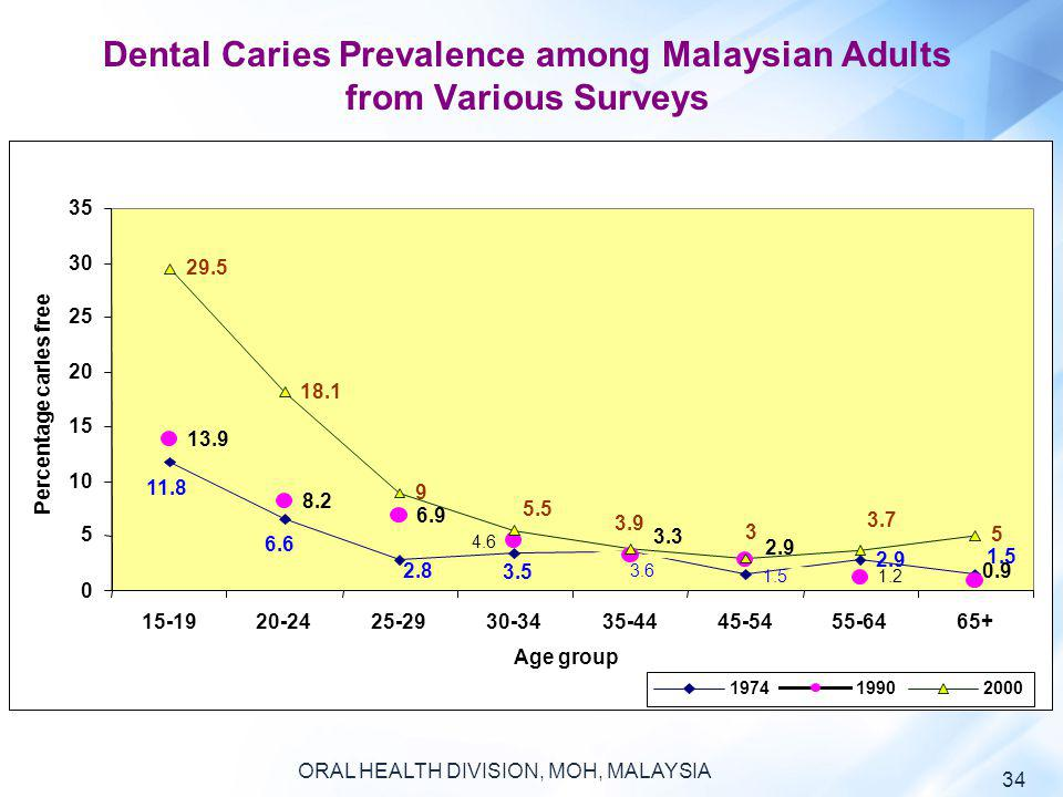 Dental Caries Prevalence among Malaysian Adults from Various Surveys