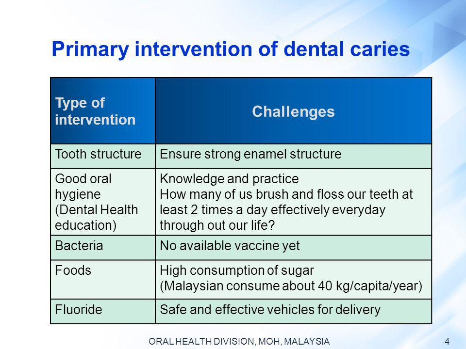 Primary intervention of dental caries