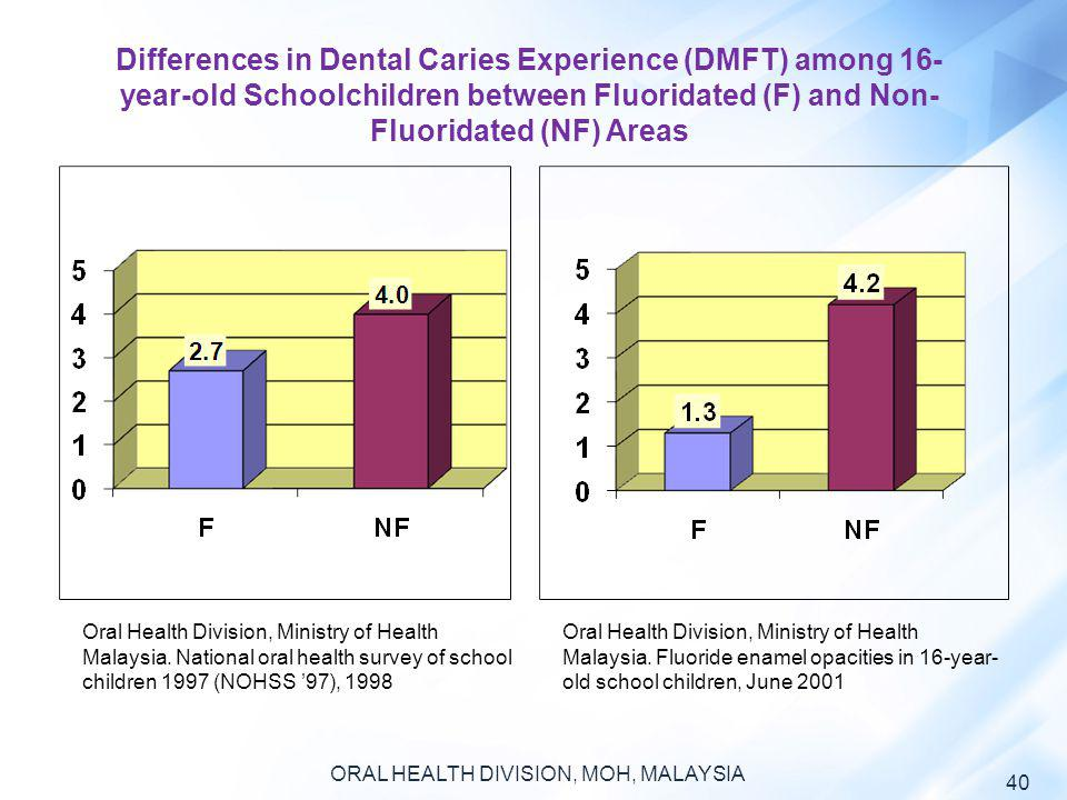 ORAL HEALTH DIVISION, MOH, MALAYSIA