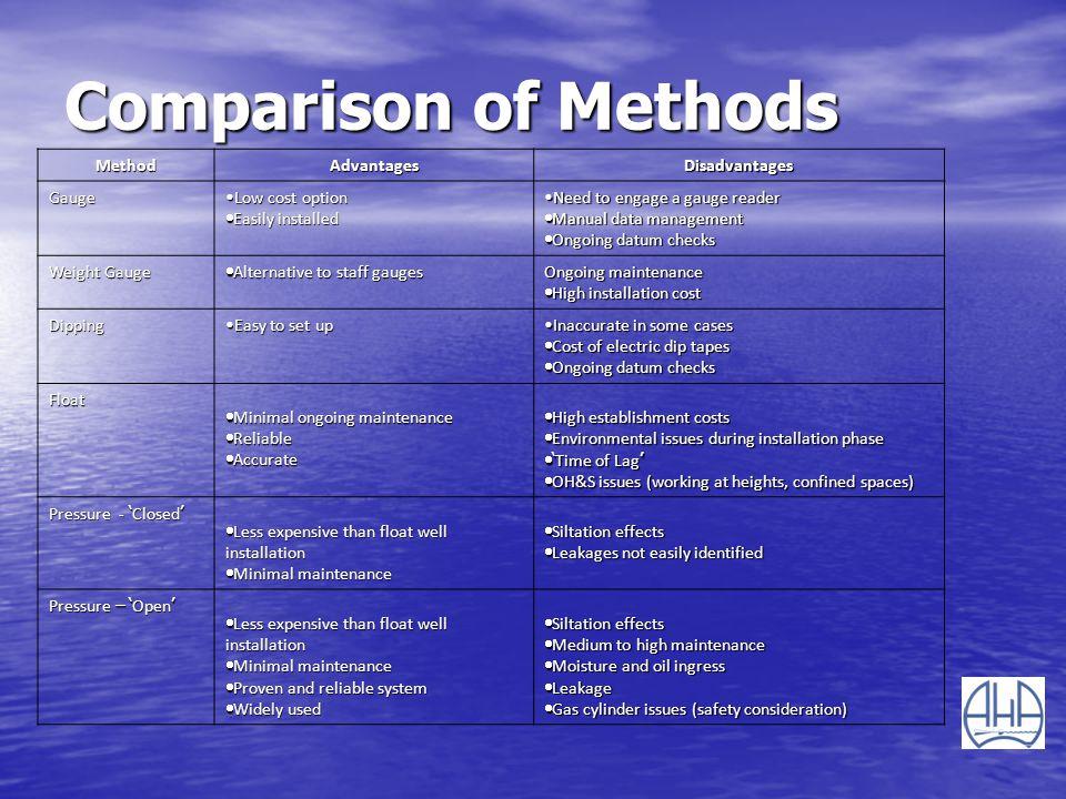 Comparison of Methods Method Advantages Disadvantages Gauge