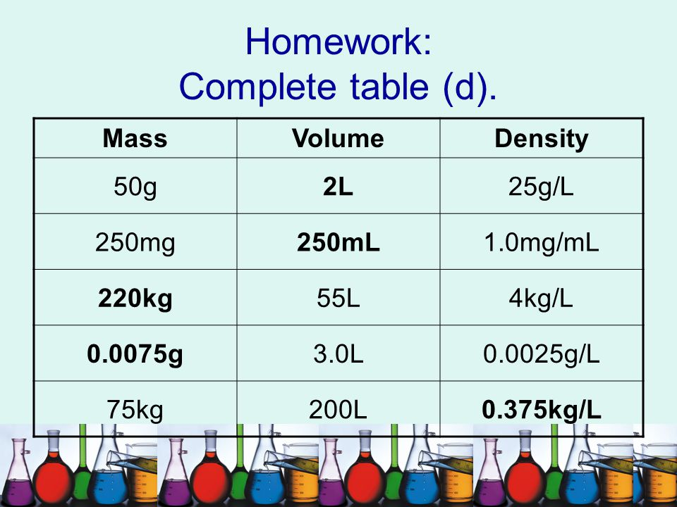 Homework: Complete table (d).