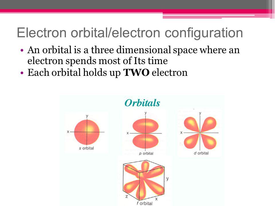 Electron orbital/electron configuration