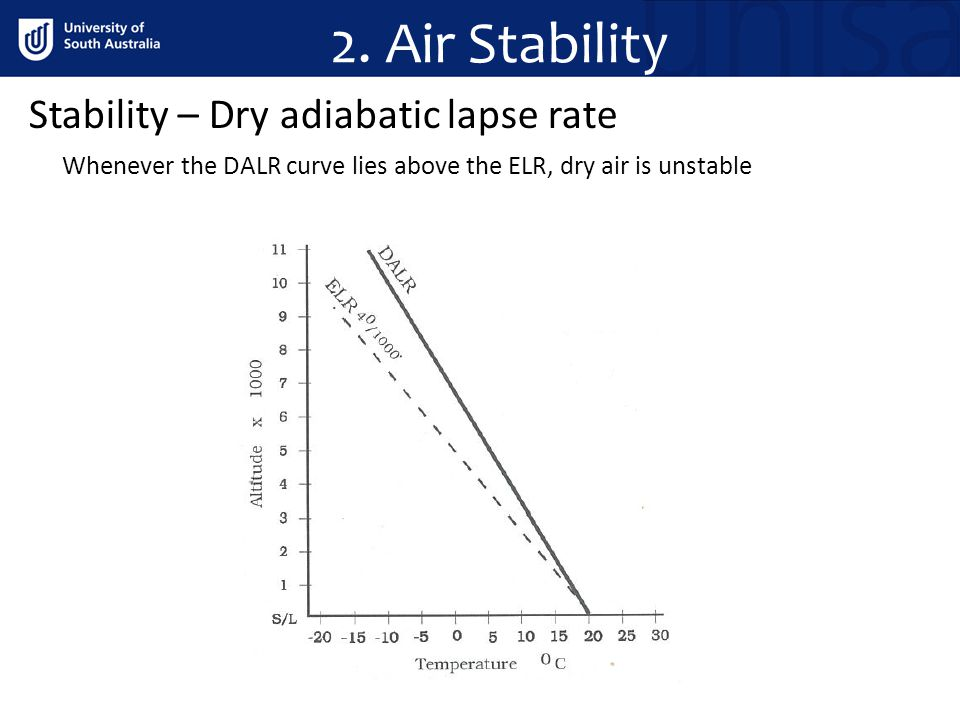 2. Air Stability Stability – Dry adiabatic lapse rate