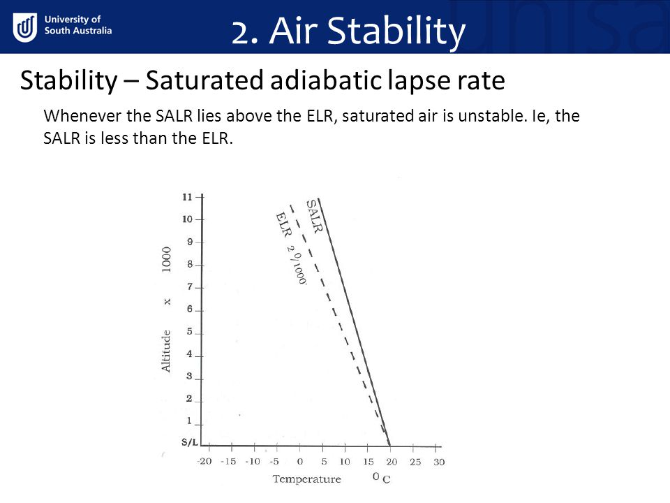 2. Air Stability Stability – Saturated adiabatic lapse rate