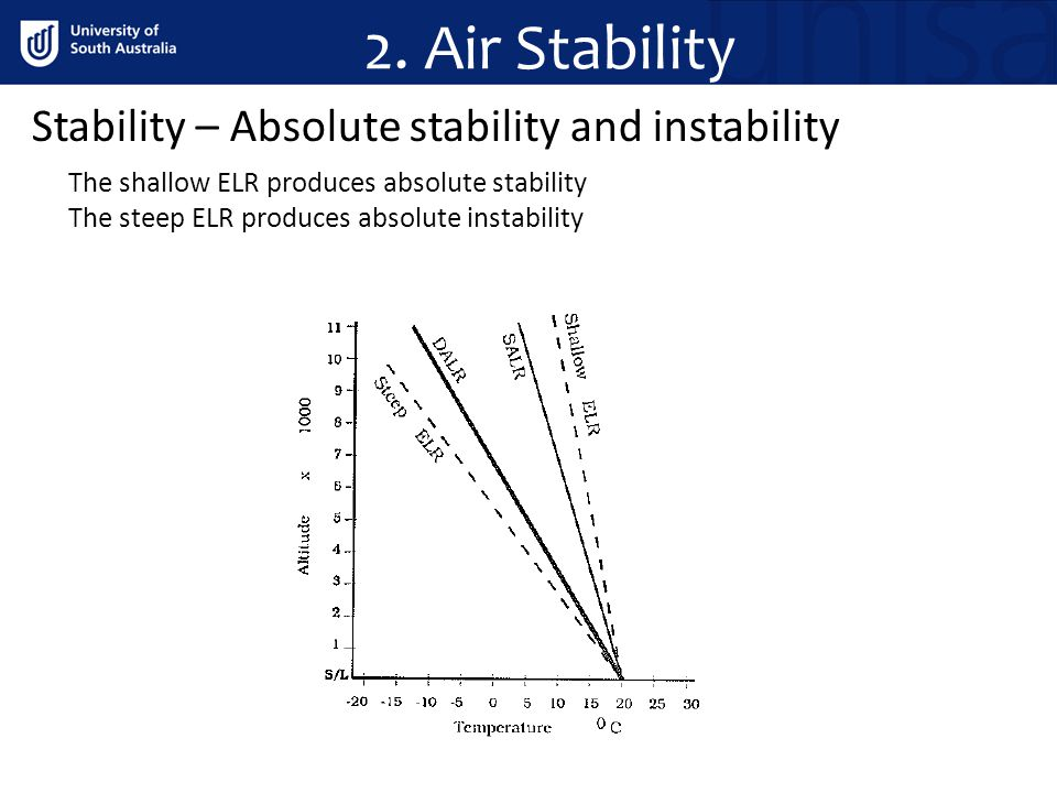 2. Air Stability Stability – Absolute stability and instability