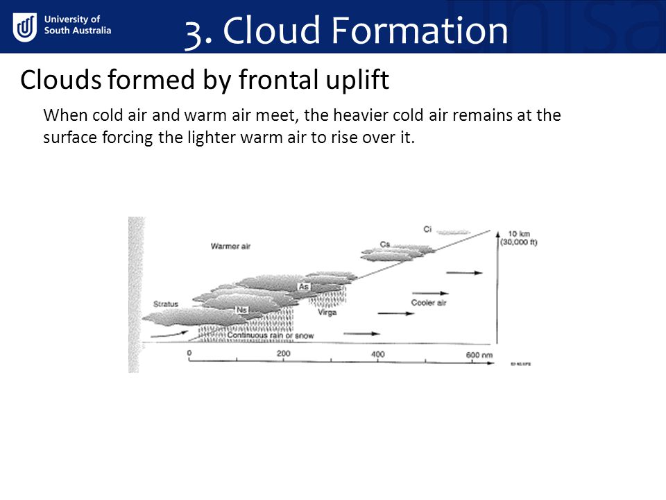 3. Cloud Formation Clouds formed by frontal uplift