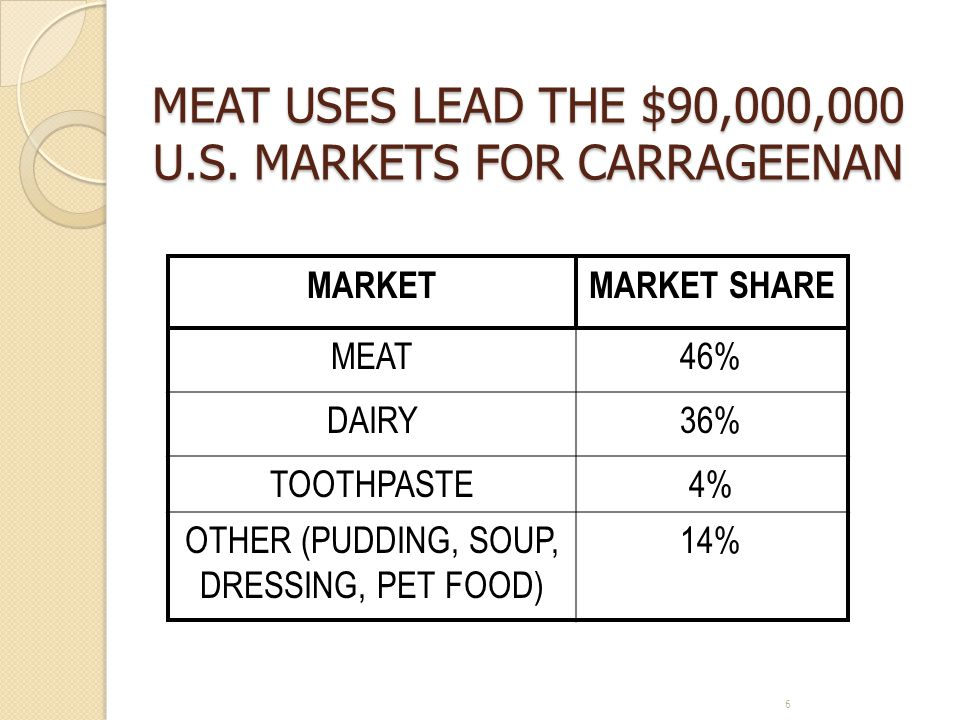 MEAT USES LEAD THE $90,000,000 U.S. MARKETS FOR CARRAGEENAN