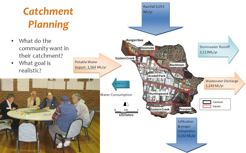 Catchment Planning What do the community want in their catchment
