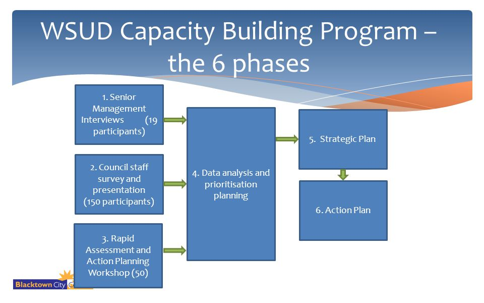 WSUD Capacity Building Program – the 6 phases