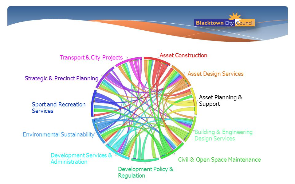Asset Construction Transport & City Projects. Asset Design Services. Strategic & Precinct Planning.