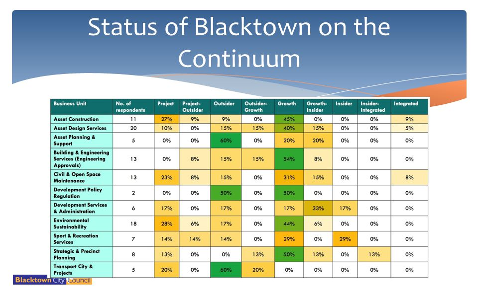 Status of Blacktown on the Continuum
