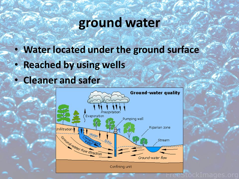 ground water Water located under the ground surface