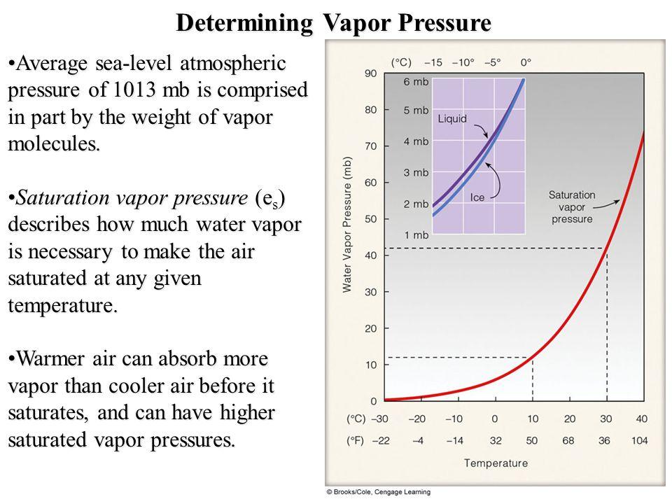 Determining Vapor Pressure