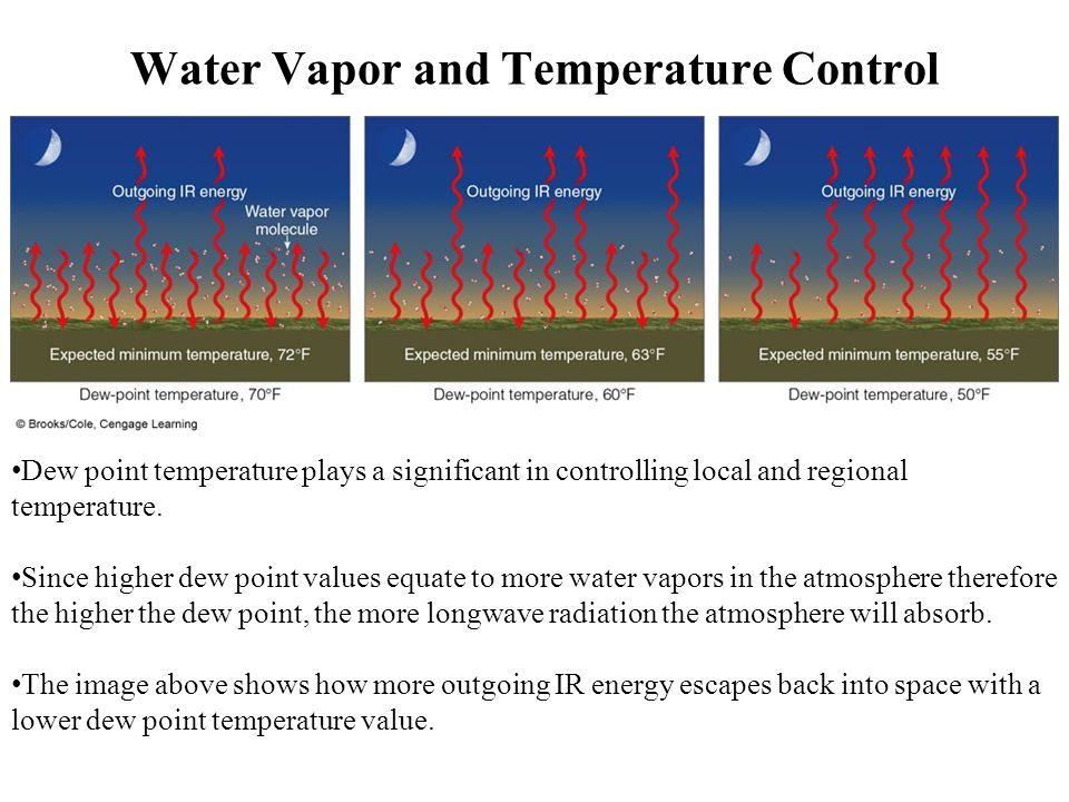Water Vapor and Temperature Control