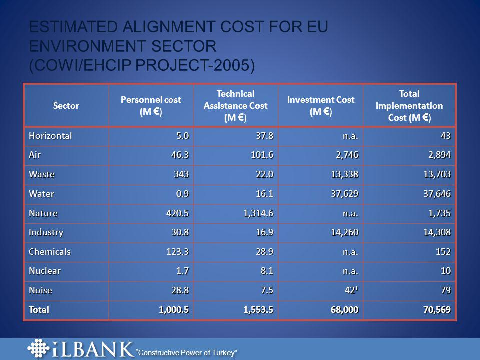 ESTIMATED ALIGNMENT COST FOR EU ENVIRONMENT SECTOR (COWI/EHCIP PROJECT-2005)