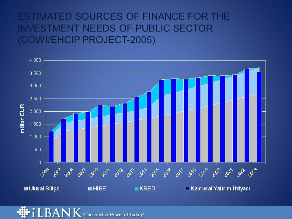ESTIMATED SOURCES OF FINANCE FOR THE INVESTMENT NEEDS OF PUBLIC SECTOR (COWI/EHCIP PROJECT-2005)