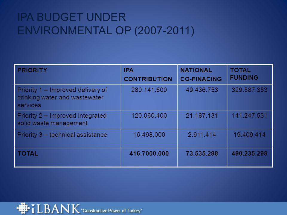 IPA BUDGET UNDER ENVIRONMENTAL OP (2007-2011)
