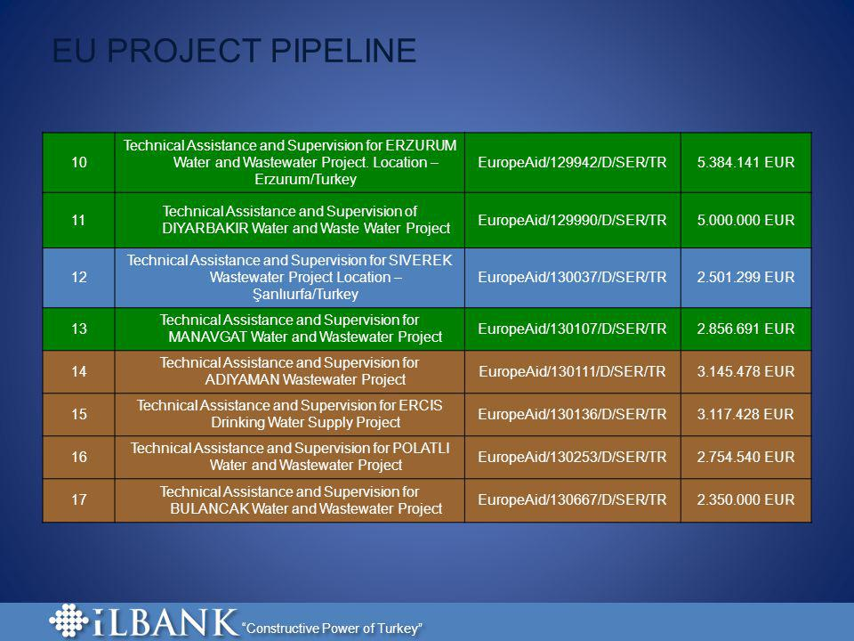 Technical Assistance and Supervision for ADIYAMAN Wastewater Project