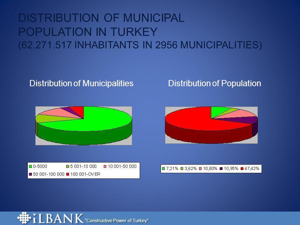 DISTRIBUTION OF MUNICIPAL POPULATION IN TURKEY (62. 271