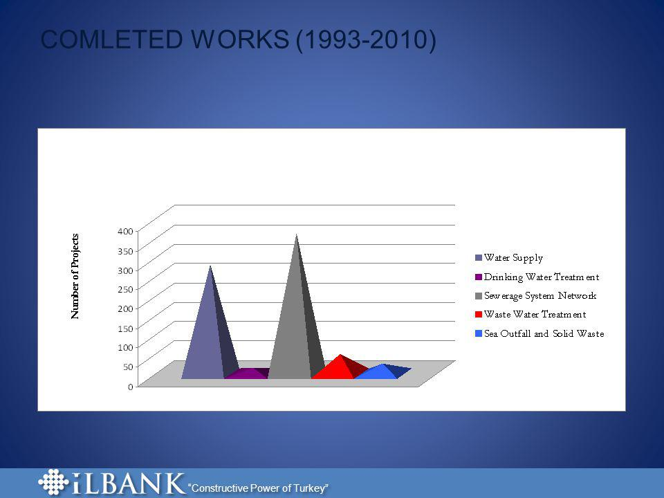 COMLETED WORKS (1993-2010)