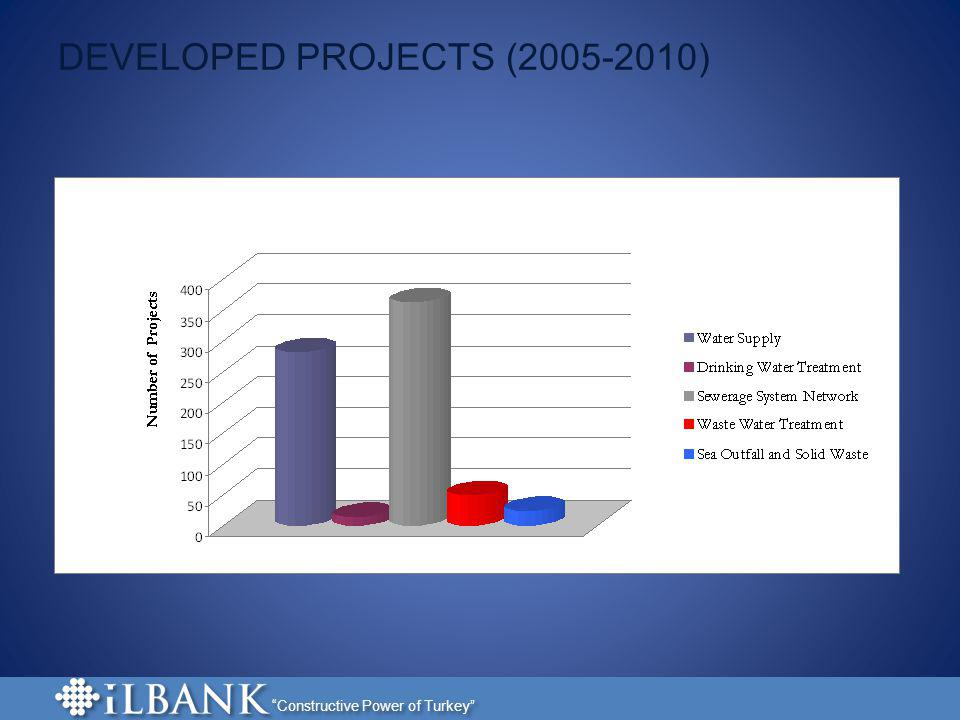 DEVELOPED PROJECTS (2005-2010)