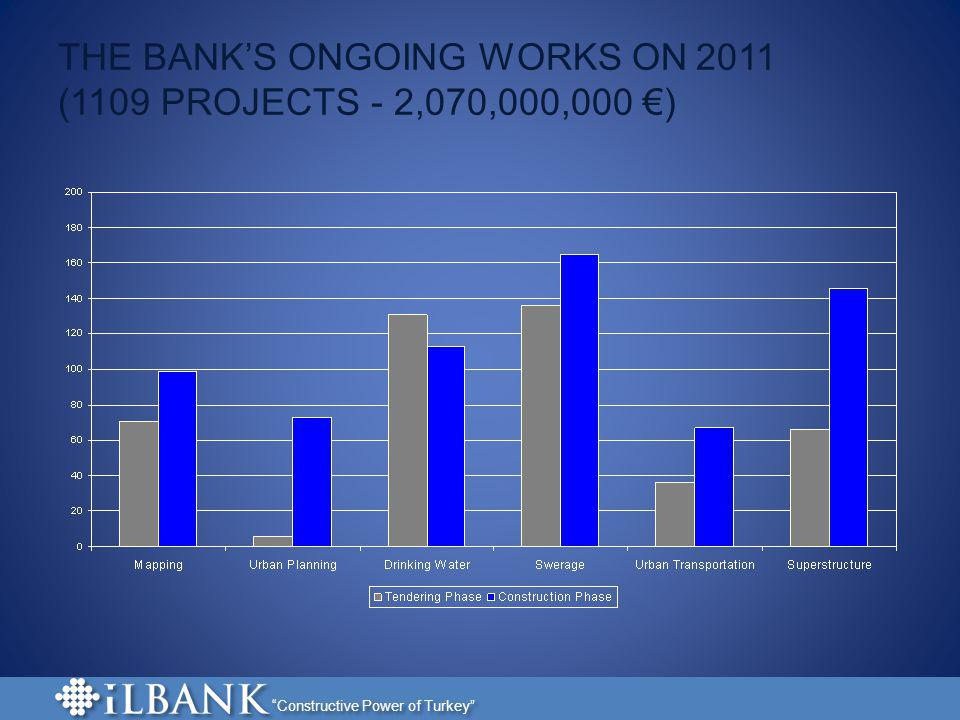 THE BANK'S ONGOING WORKS ON 2011 (1109 PROJECTS - 2,070,000,000 €)