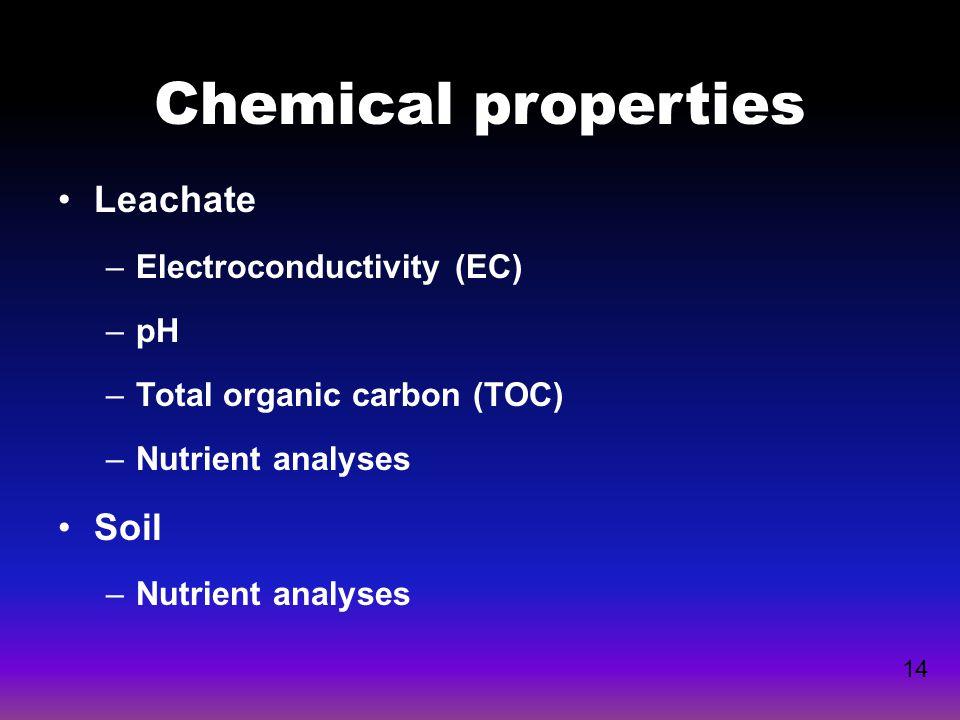 Chemical properties Leachate Soil Electroconductivity (EC) pH