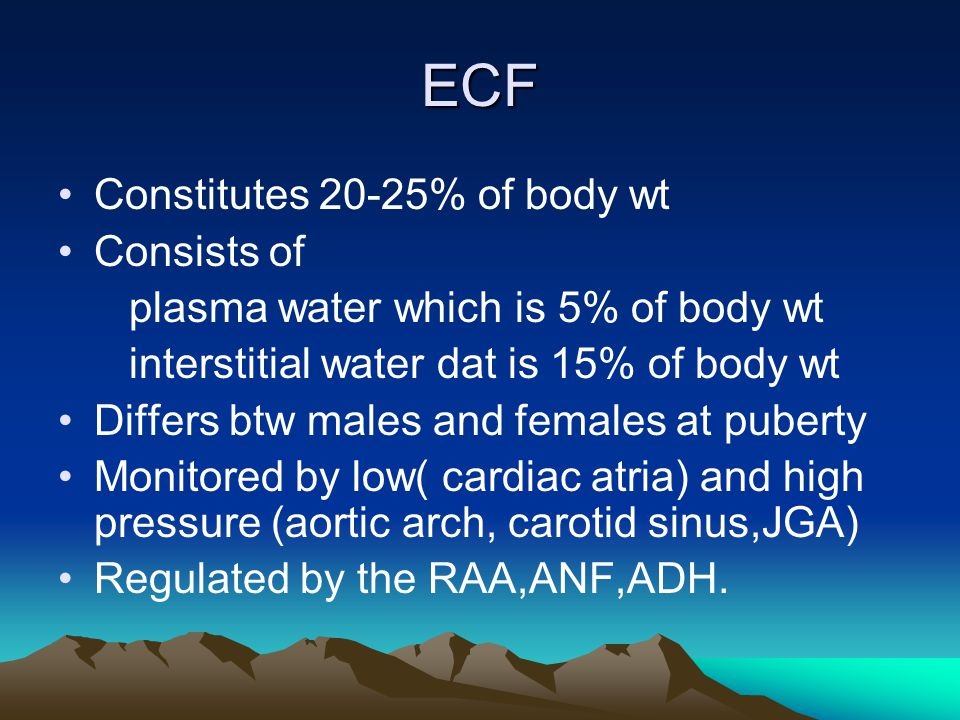 ECF Constitutes 20-25% of body wt Consists of