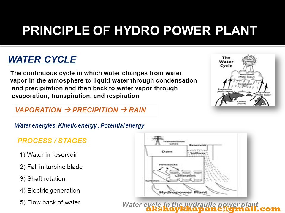CHAPTER 2 PRINCIPLE OF HYDRO POWER PLANT WATER CYCLE
