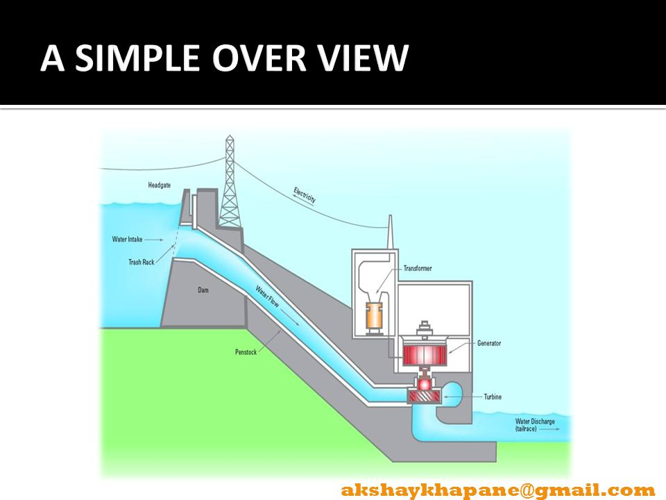 A SIMPLE OVER VIEW akshaykhapane@gmail.com