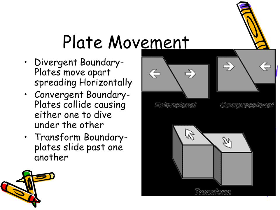 Plate Movement Divergent Boundary- Plates move apart spreading Horizontally.