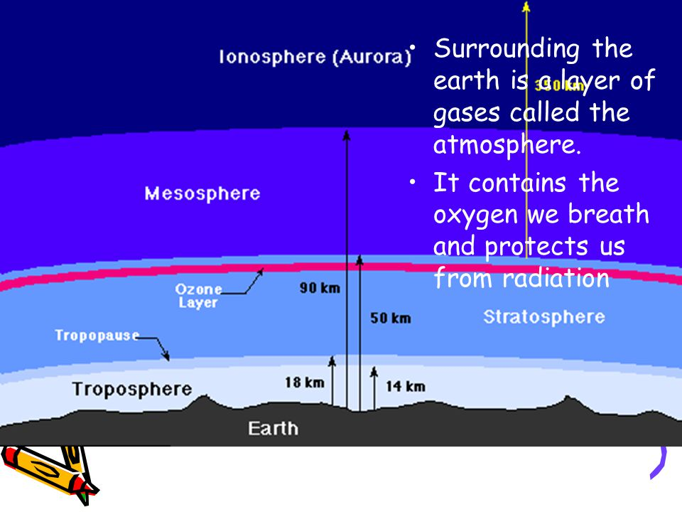 Surrounding the earth is a layer of gases called the atmosphere.