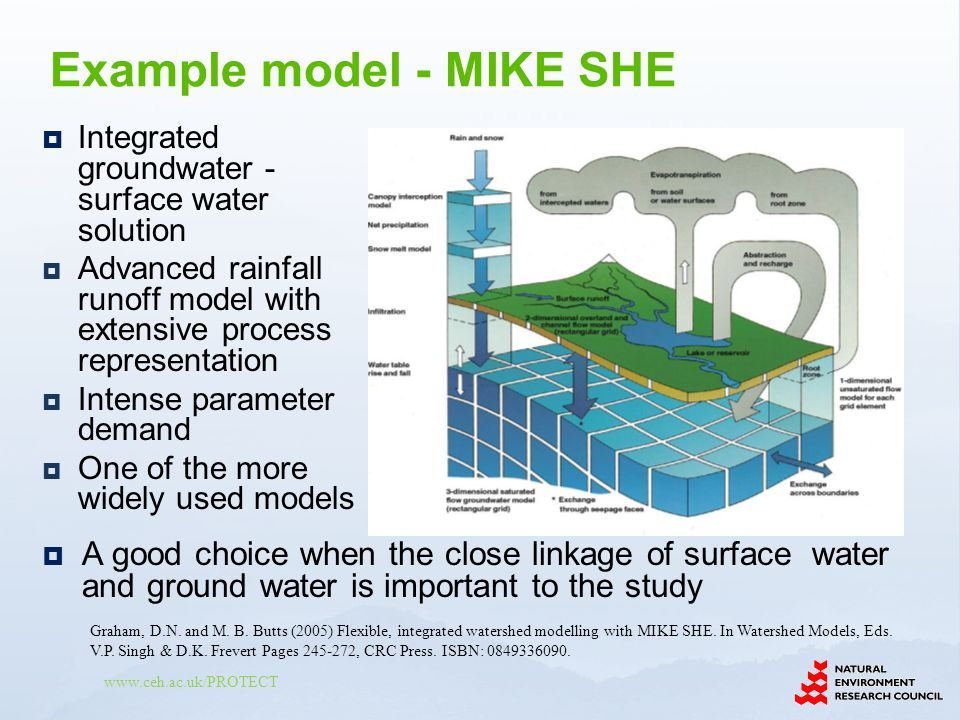 Example model - MIKE SHE