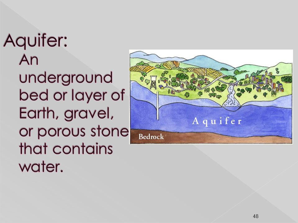 Aquifer: An underground bed or layer of Earth, gravel, or porous stone that contains water.