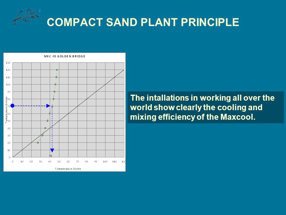 COMPACT SAND PLANT PRINCIPLE