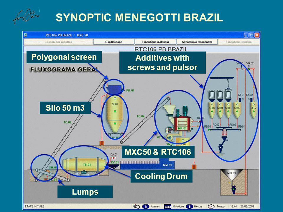 SYNOPTIC MENEGOTTI BRAZIL