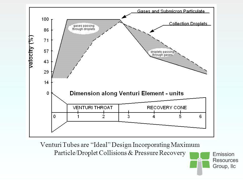 Venturi Tubes are Ideal Design Incorporating Maximum Particle/Droplet Collisions & Pressure Recovery