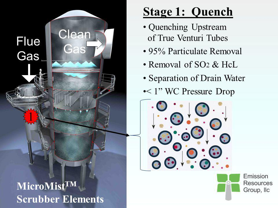 Stage 1: Quench Clean Flue Gas Gas 1 MicroMistTM Scrubber Elements