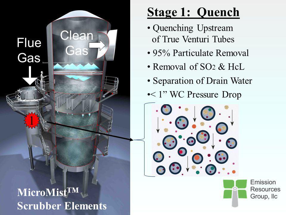 Micromisttm Wet Scrubber Advanced Scrubbing Technology